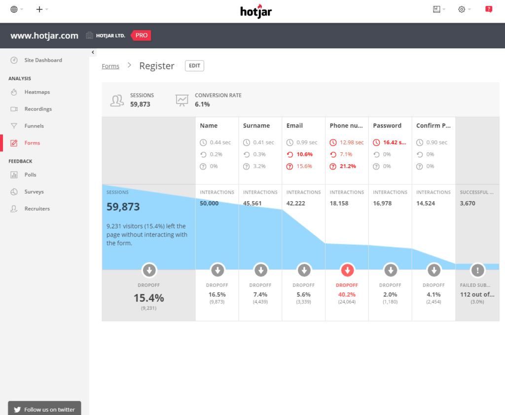 Hotjar is a behavior analytics tool